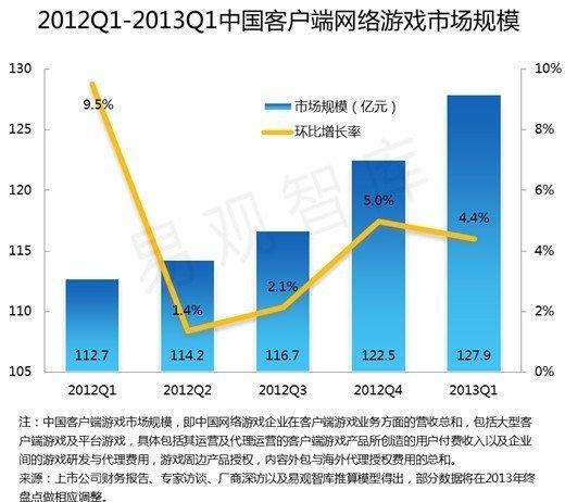 第一季客户端网游市场环比增4.4% 用户获取难度增大