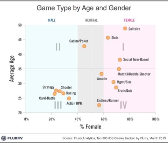 移动游戏盈利秘诀:如何有针对性的吸引用户?