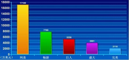 六大网游公司盘点:营收合计128亿 完美领跌