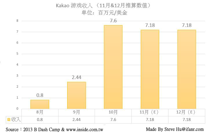 Kakao Game monthly revenue