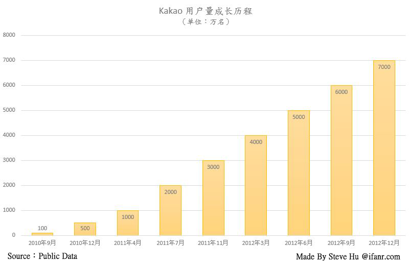 Kakao user base growth milestone