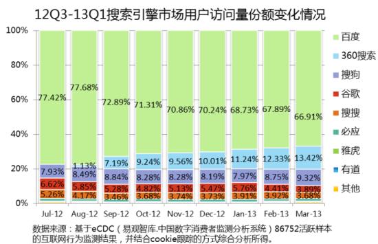 易观国际发布的12Q3-13Q1搜索引擎市场用户访问量份额变化情况