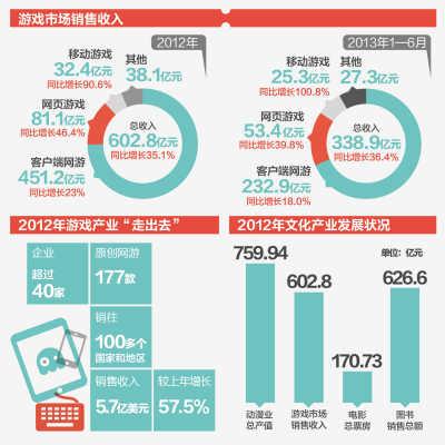 游戏产业半年吸金338.9亿