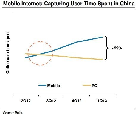 中国移动互联网1年后将迎来拐点 微信或最受益
