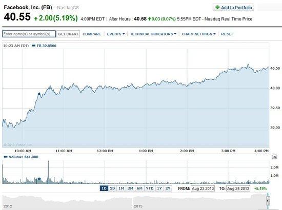 Facebook股价破40美元创新高:移动使用量激增